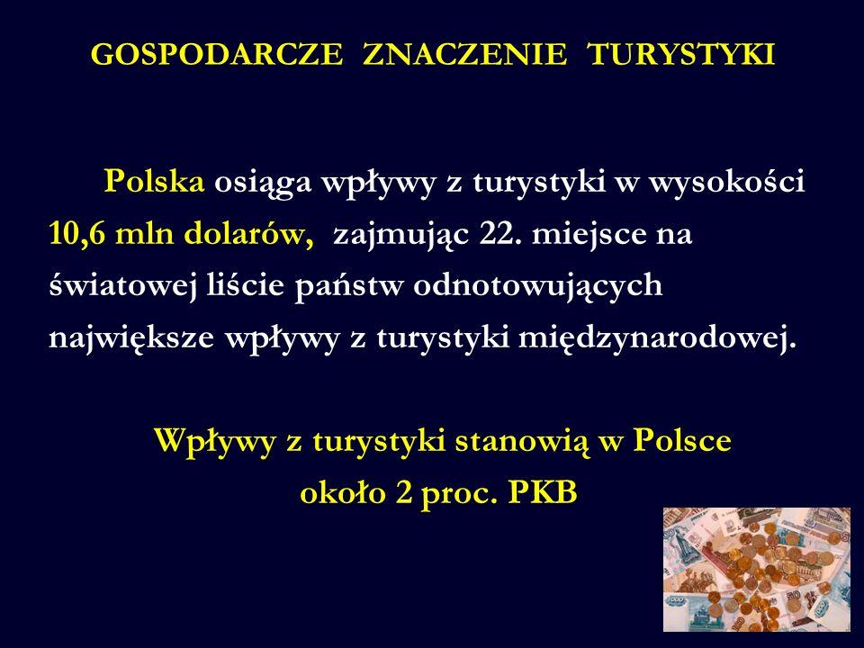 Polska osiąga wpływy z turystyki w wysokości 10,6 mln dolarów, zajmując 22. miejsce na światowej liście państw odnotowujących największe wpływy z tury