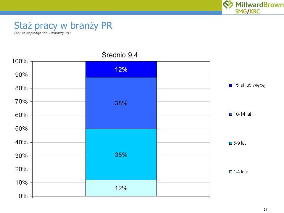 31 Staż pracy w branży PR Q22. Ile lat pracuje Pan(i) w branży PR? Średnio 9,4