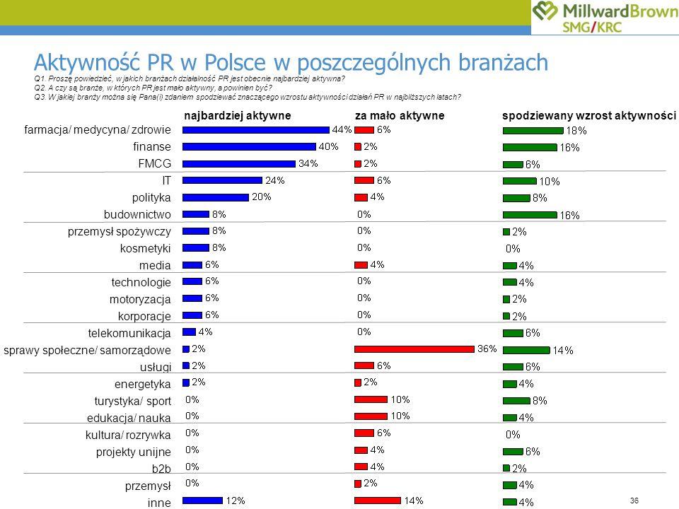 36 Aktywność PR w Polsce w poszczególnych branżach farmacja/ medycyna/ zdrowie finanse FMCG IT polityka budownictwo przemysł spożywczy kosmetyki media technologie motoryzacja korporacje telekomunikacja sprawy społeczne/ samorządowe usługi energetyka turystyka/ sport edukacja/ nauka kultura/ rozrywka projekty unijne b2b przemysł inne Q1.
