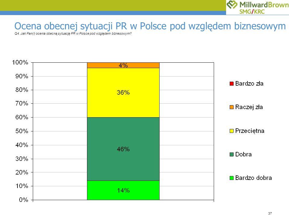 37 Ocena obecnej sytuacji PR w Polsce pod względem biznesowym Q4.