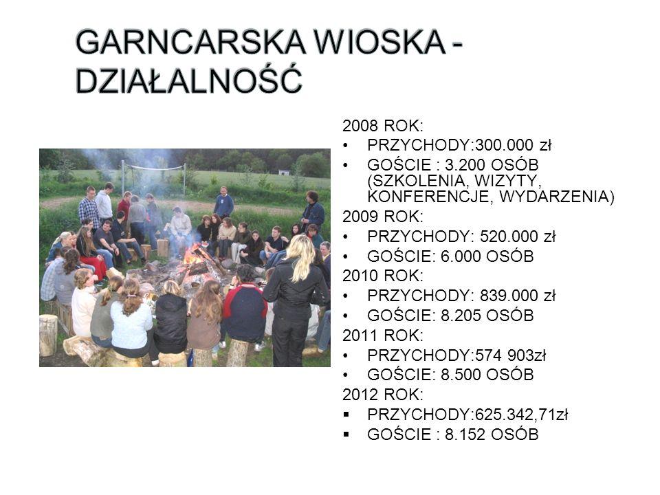 2008 ROK: PRZYCHODY:300.000 zł GOŚCIE : 3.200 OSÓB (SZKOLENIA, WIZYTY, KONFERENCJE, WYDARZENIA) 2009 ROK: PRZYCHODY: 520.000 zł GOŚCIE: 6.000 OSÓB 201