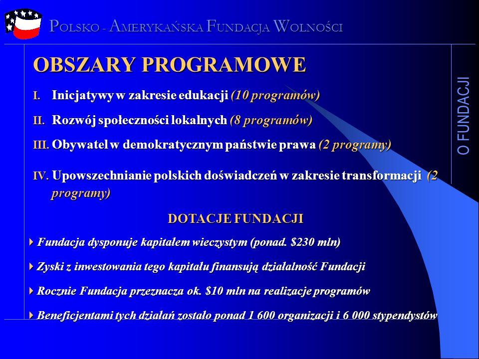 OBSZARY PROGRAMOWE O FUNDACJI I. Inicjatywy w zakresie edukacji (10 programów) II. Rozwój społeczności lokalnych (8 programów) III. Obywatel w demokra