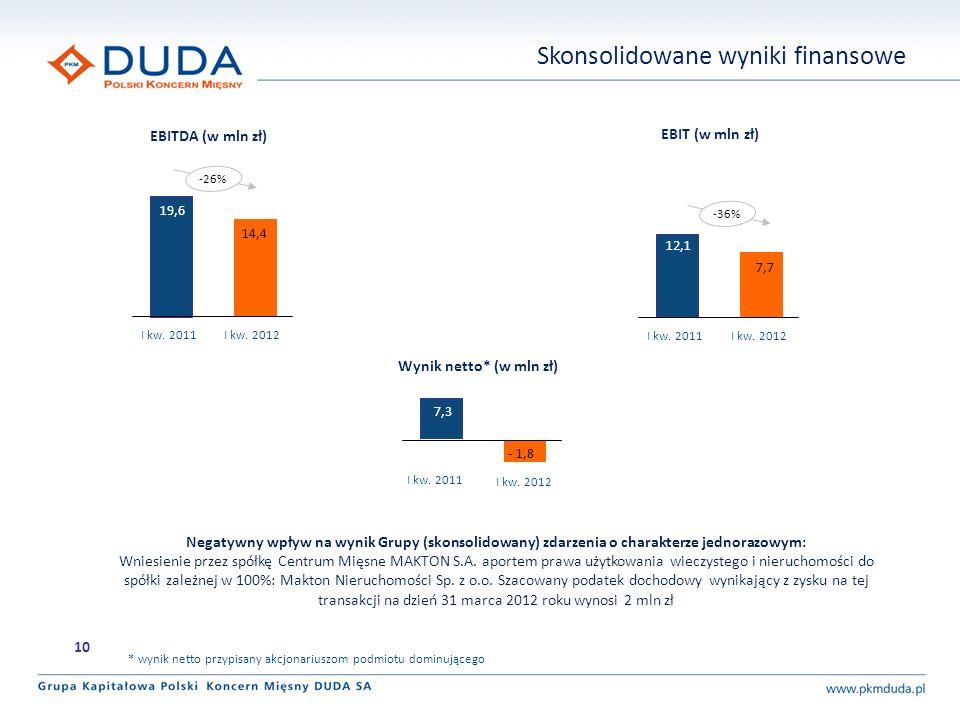 EBITDA (w mln zł) EBIT (w mln zł) Wynik netto* (w mln zł) 19,6 14,4 I kw. 2011I kw. 2012 12,1 7,7 I kw. 2011I kw. 2012 -36% 7,3 - 1,8 I kw. 2011 I kw.