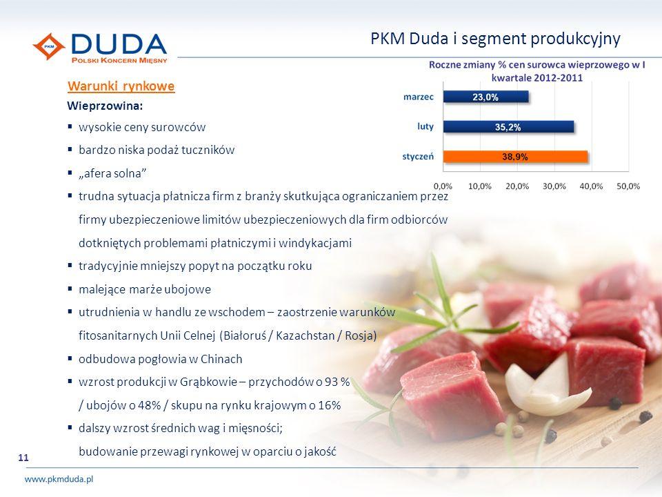 PKM Duda i segment produkcyjny Wieprzowina: wysokie ceny surowców bardzo niska podaż tuczników afera solna trudna sytuacja płatnicza firm z branży sku