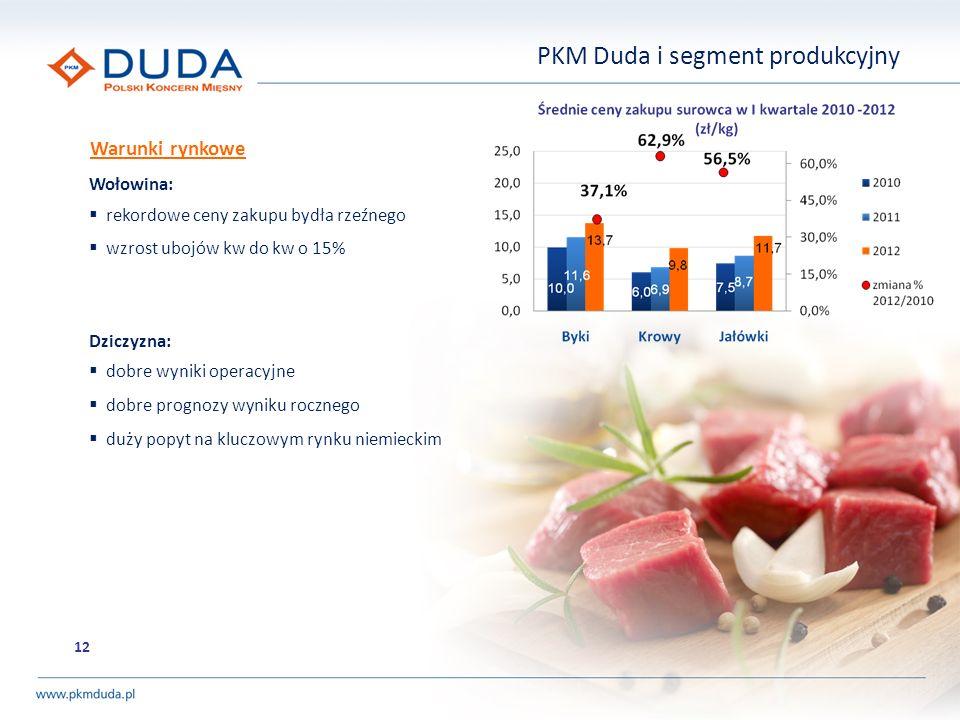 PKM Duda i segment produkcyjny Wołowina: rekordowe ceny zakupu bydła rzeźnego wzrost ubojów kw do kw o 15% Dziczyzna: dobre wyniki operacyjne dobre pr