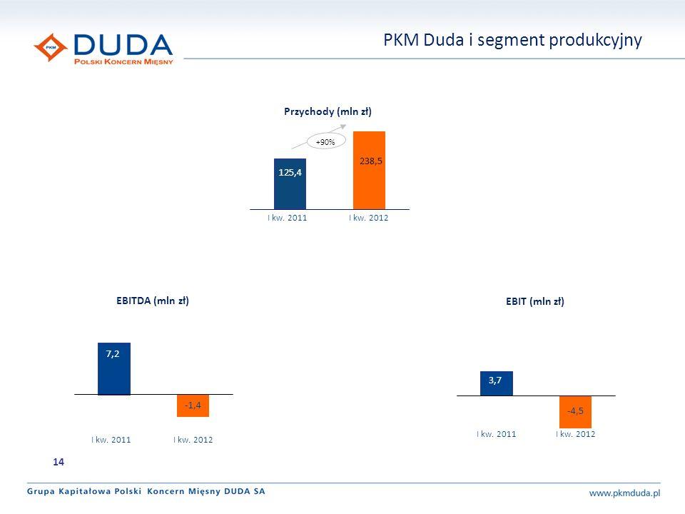 +90% 238,5 125,4 I kw. 2011 I kw. 2012 Przychody (mln zł) EBITDA (mln zł) EBIT (mln zł) -1,4 I kw.