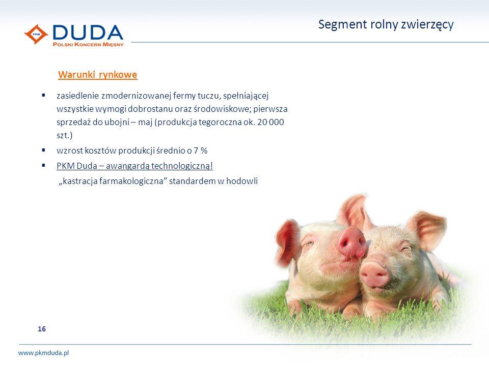 Segment rolny zwierzęcy Warunki rynkowe zasiedlenie zmodernizowanej fermy tuczu, spełniającej wszystkie wymogi dobrostanu oraz środowiskowe; pierwsza