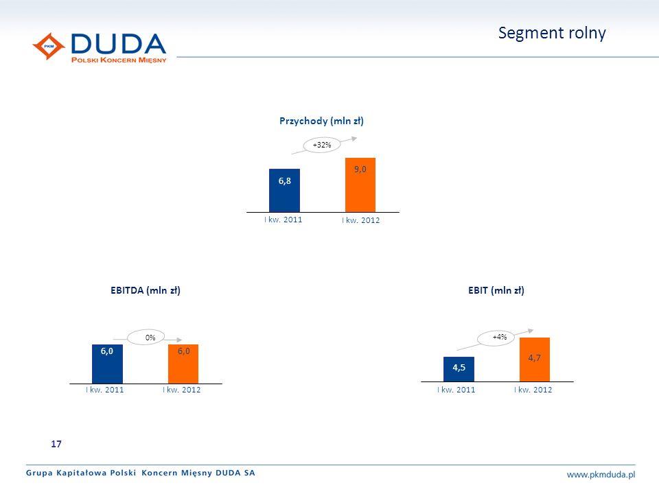 Segment rolny +32% 9,0 6,8 Przychody (mln zł) 6,0 EBITDA (mln zł) 4,7 4,5 EBIT (mln zł) 0% +4% 17 I kw. 2012 I kw. 2011 I kw. 2012I kw. 2011I kw. 2012