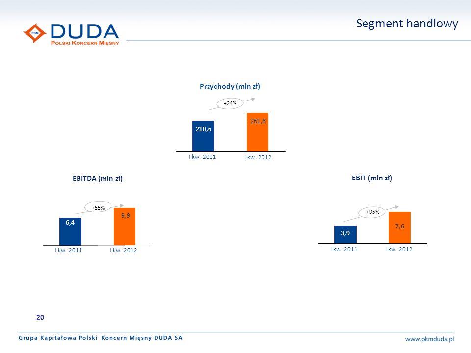 Segment handlowy +24% 261,6 210,6 Przychody (mln zł) 9,9 6,4 EBITDA (mln zł) 7,6 3,9 EBIT (mln zł) +55% +95% 20 I kw.