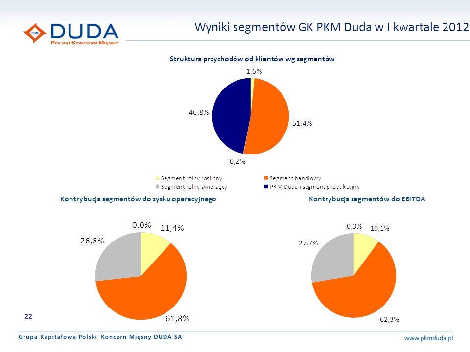 Kontrybucja segmentów do EBITDAKontrybucja segmentów do zysku operacyjnego Struktura przychodów od klientów wg segmentów Wyniki segmentów GK PKM Duda w I kwartale 2012 22
