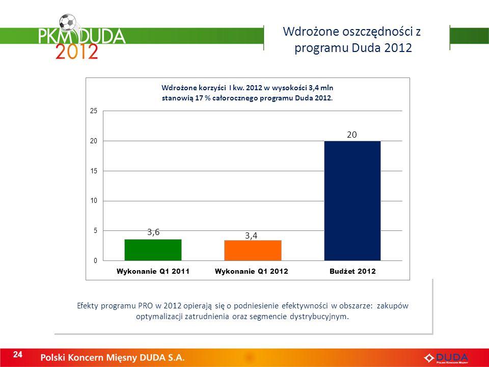 Wyniki prac Programu Duda 2012 24 Efekty programu PRO w 2012 opierają się o podniesienie efektywności w obszarze: zakupów optymalizacji zatrudnienia oraz segmencie dystrybucyjnym.