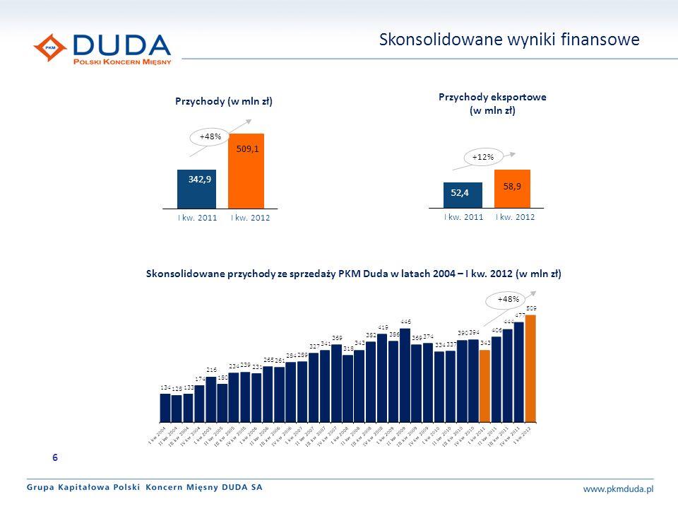 Skonsolidowane wyniki finansowe Przychody (w mln zł) Skonsolidowane przychody ze sprzedaży PKM Duda w latach 2004 – I kw. 2012 (w mln zł) 342,9 509,1