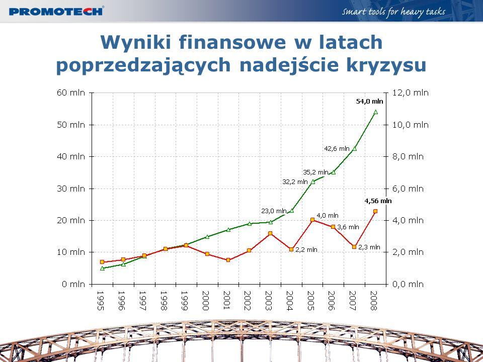 Wyniki finansowe w latach poprzedzających nadejście kryzysu