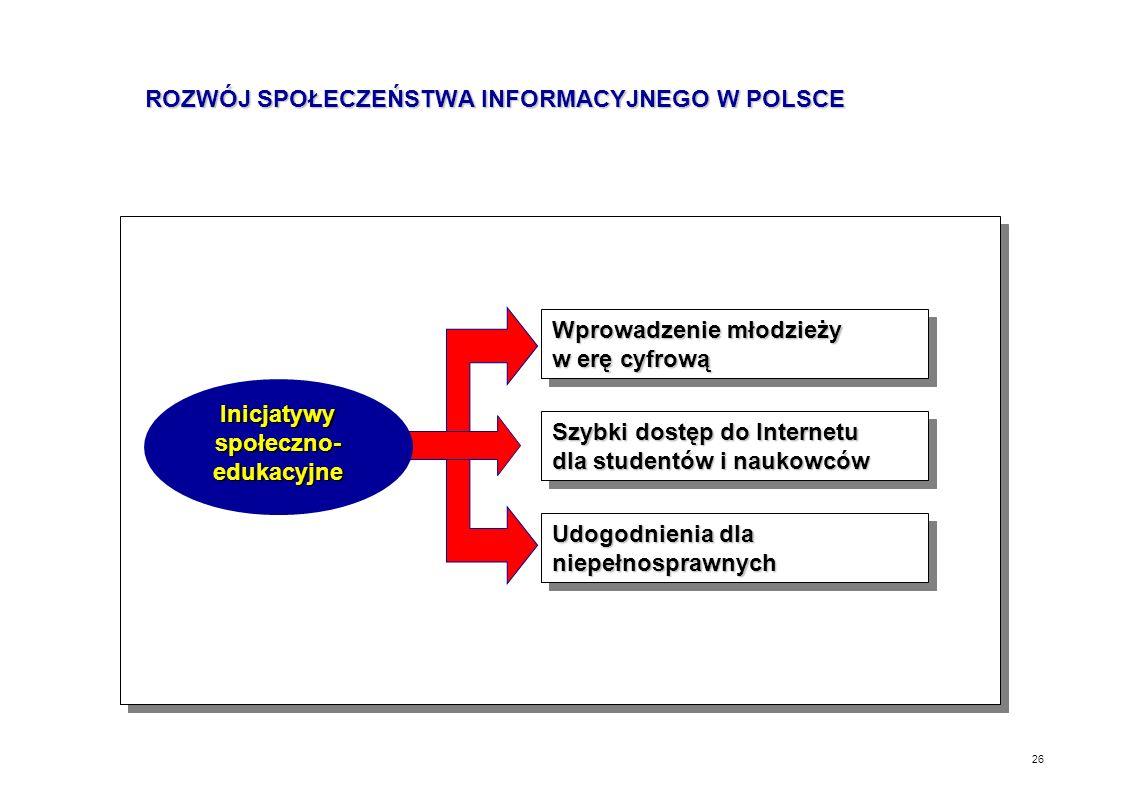 25 Usługi społeczeństwa informacyjnego dla POLSKI ASPEKTY PRO ROZWOJOWE DLA GOSPODARKI Czynniki makroekonomiczne Wpływ na rozwój sektora usług Nowe mi