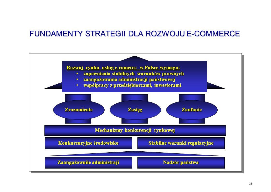 27 IMPLIKACJE DLA POLSKI Transmisja danych w paśmie fonicznym za pomocą modemów powinna być uznana za usługę powszechną Regulacje Transformacja dotych