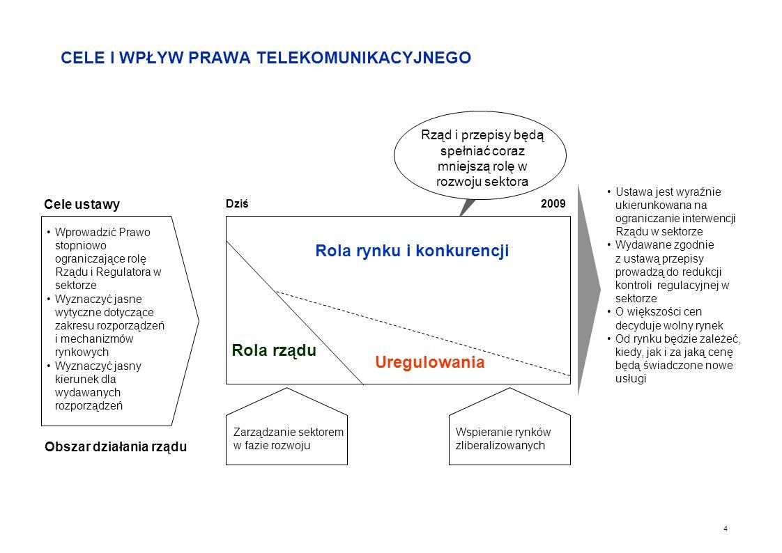 3 SYTUACJA OBECNA Prawo telekomunikacyjne z 1990 r. Zmiany technologiczne Postępująca liberalizacja rynku Przygotowanie Polski do wejścia do UE Koniec