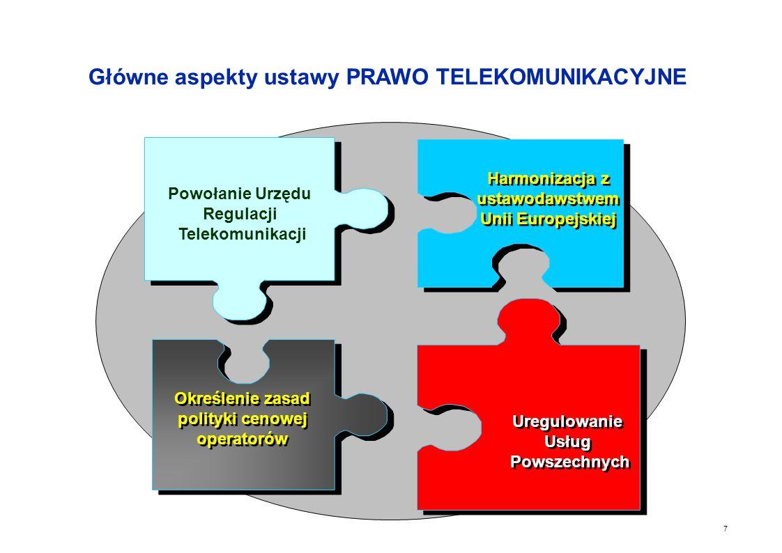 7 Określenie zasad polityki cenowej operatorów Uregulowanie Usług Powszechnych Uregulowanie Usług Powszechnych Harmonizacja z ustawodawstwem Unii Europejskiej Powołanie Urzędu Regulacji Telekomunikacji Główne aspekty ustawy PRAWO TELEKOMUNIKACYJNE