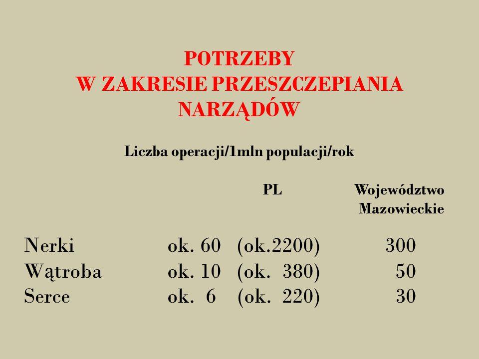 POTRZEBY W ZAKRESIE PRZESZCZEPIANIA NARZ Ą DÓW Liczba operacji/1mln populacji/rok PL Województwo Mazowieckie Nerkiok.