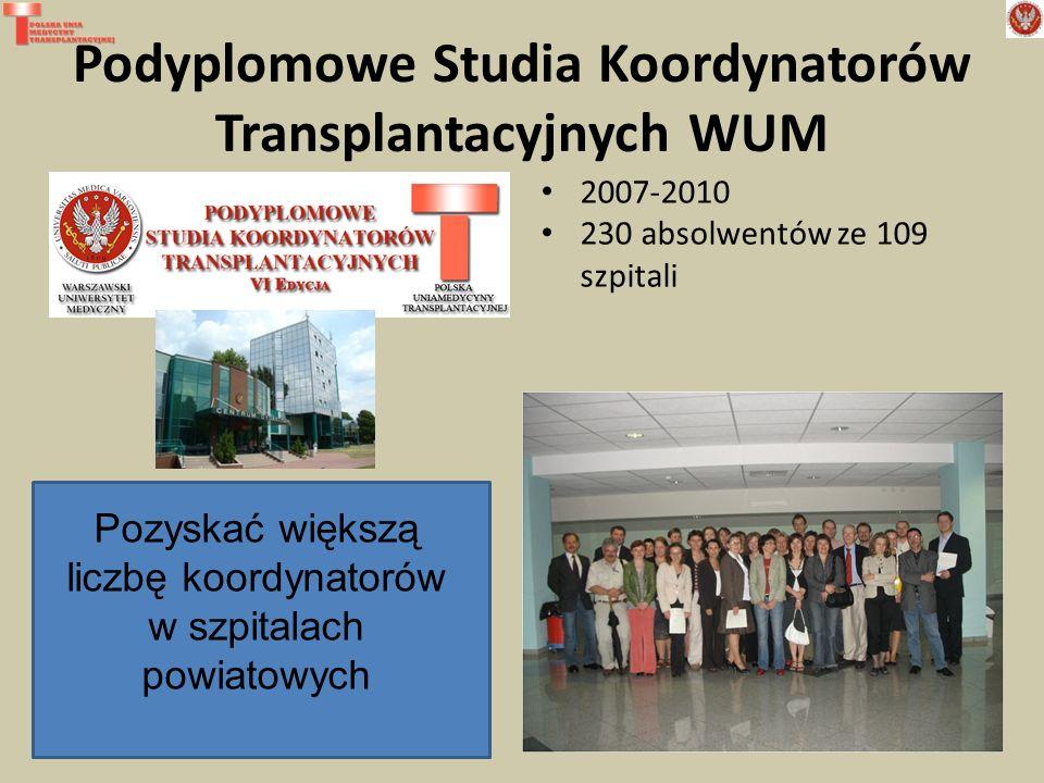 Podyplomowe Studia Koordynatorów Transplantacyjnych WUM 6 edycji 2007-2010 230 absolwentów ze 109 szpitali Pozyskać większą liczbę koordynatorów w szpitalach powiatowych