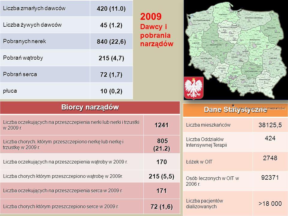 Dane Statystyczne Liczba mieszkańców 38125,5 Liczba Oddziałów Intensywnej Terapii 424 Łóżek w OIT 2748 Osób leczonych w OIT w 2006 r.