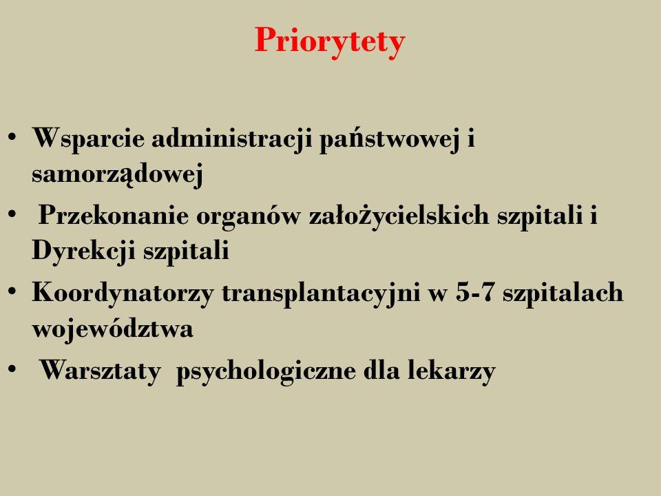Priorytety Wsparcie administracji pa ń stwowej i samorz ą dowej Przekonanie organów zało ż ycielskich szpitali i Dyrekcji szpitali Koordynatorzy transplantacyjni w 5-7 szpitalach województwa Warsztaty psychologiczne dla lekarzy