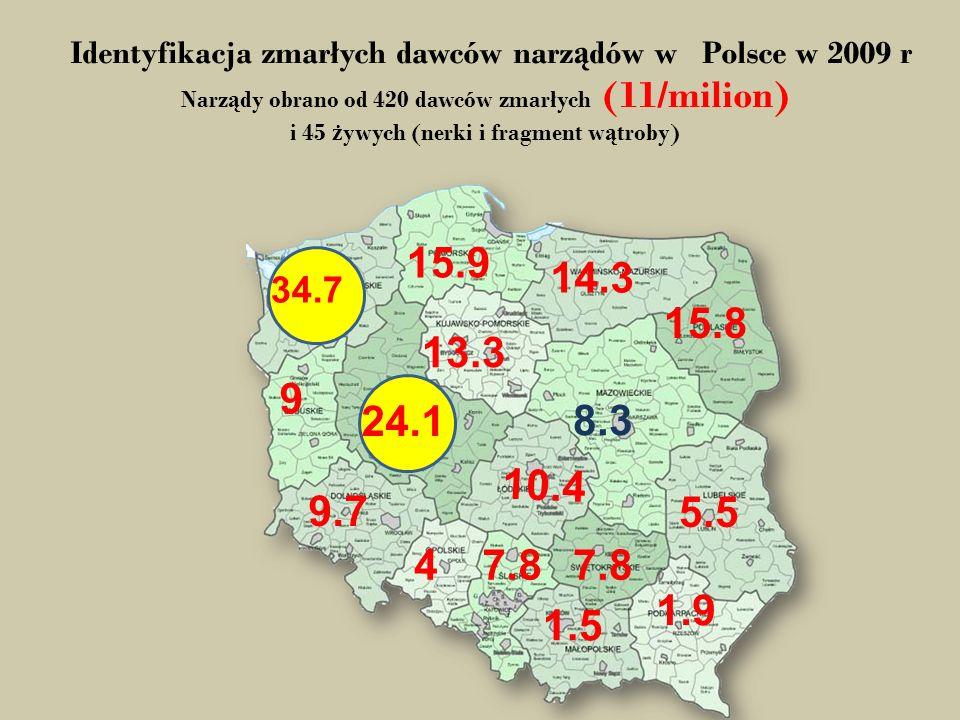 Identyfikacja zmarłych dawców narz ą dów w Polsce w 2009 r Narz ą dy obrano od 420 dawców zmarłych (11/milion) i 45 ż ywych (nerki i fragment w ą troby) 10.4 34 9.7 24.1 8.3 13.3 14.3 15.8 15.9 9 47.8 1.5 1.9 7.8 34.7 5.5 24.1