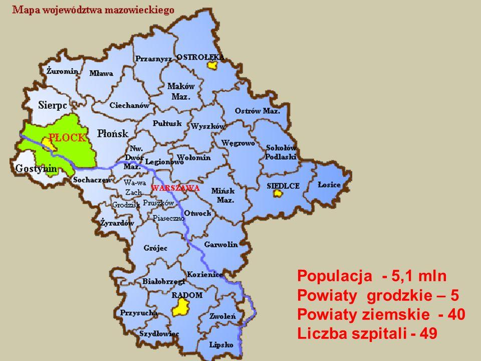 Populacja - 5,1 mln Powiaty grodzkie – 5 Powiaty ziemskie - 40 Liczba szpitali - 49