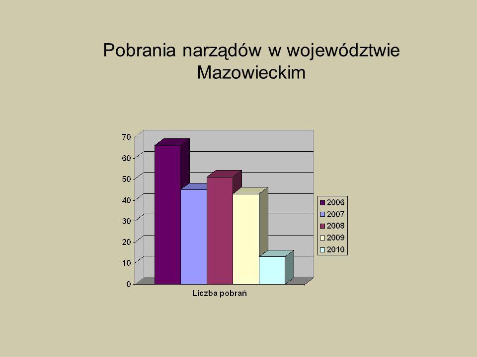 POBRANIA NARZ Ą DÓW OD ZMARŁYCH W WOJEWÓDZTWIE MAZOWIECKIM (1998 – 2010) Nie było pobrań narządów w 33 szpitalach 6O6 58 22 17 14