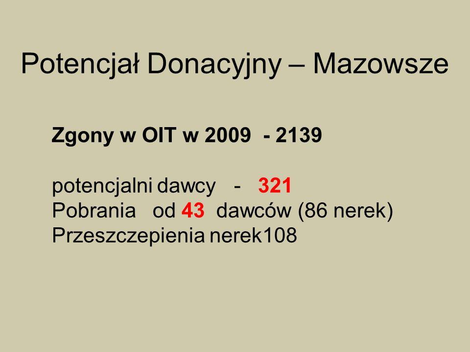 Potencjał Donacyjny – Mazowsze Zgony w OIT w 2009 - 2139 potencjalni dawcy - 321 Pobrania od 43 dawców (86 nerek) Przeszczepienia nerek108