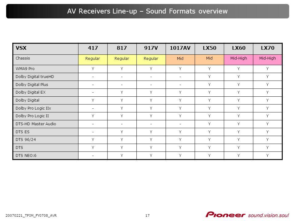 1720070221_TPIM_FY0708_AVR VSX417817917V1017AVLX50LX60LX70 Chassis Regular Mid Mid-High WMA9 ProYYYYYYY Dolby Digital trueHD----YYY Dolby Digital Plus