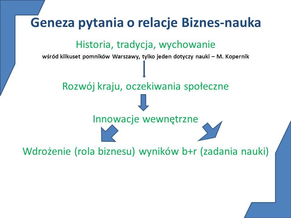 Geneza pytania o relacje Biznes-nauka Historia, tradycja, wychowanie wśród kilkuset pomników Warszawy, tylko jeden dotyczy nauki – M. Kopernik Rozwój
