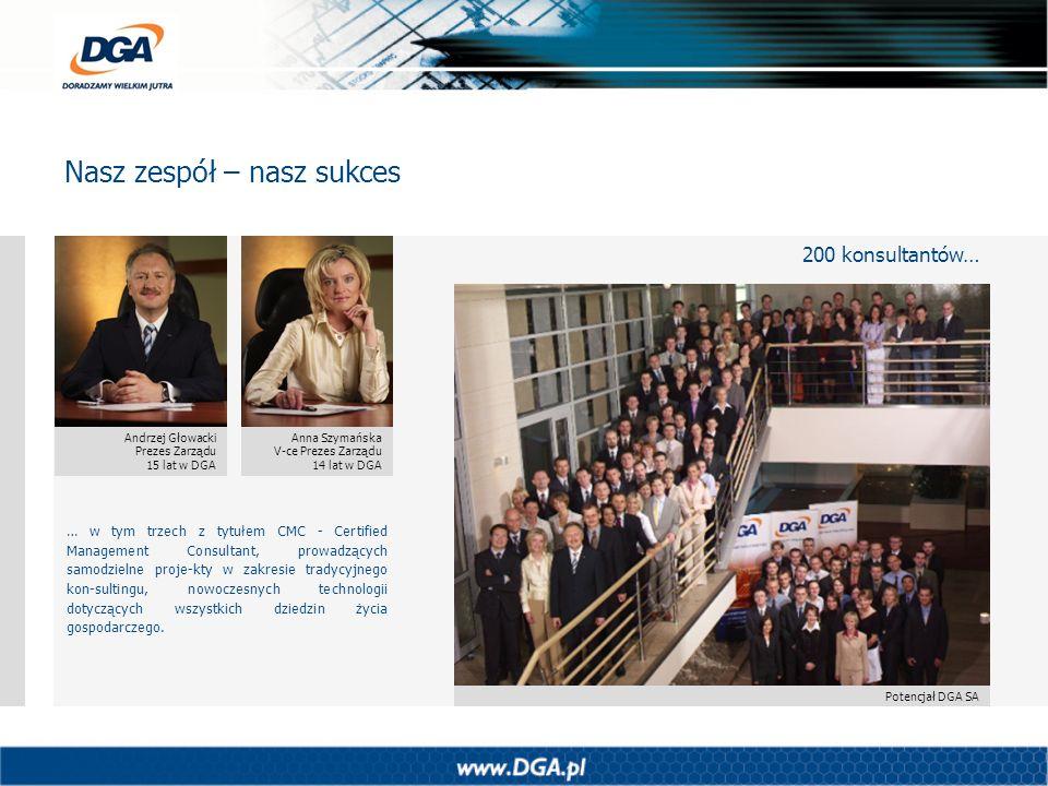 Nasz zespół – nasz sukces Andrzej Głowacki Prezes Zarządu 15 lat w DGA Anna Szymańska V-ce Prezes Zarządu 14 lat w DGA Potencjał DGA SA … w tym trzech