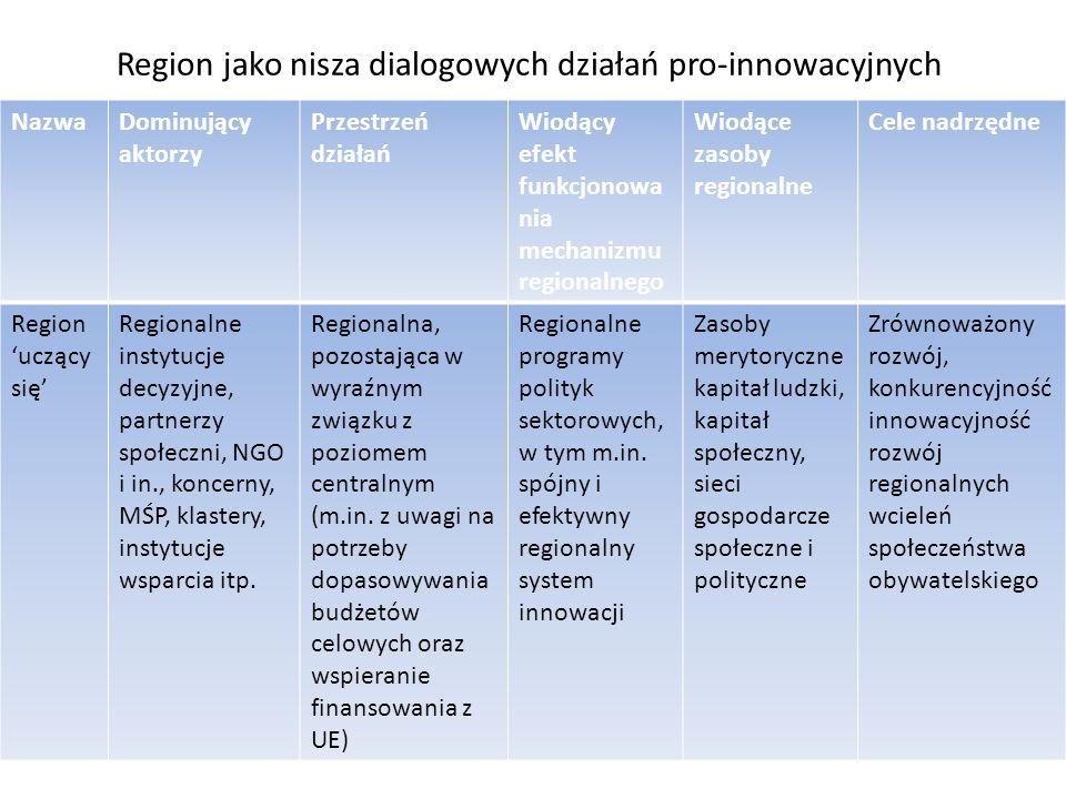 Region jako nisza dialogowych działań pro-innowacyjnych NazwaDominujący aktorzy Przestrzeń działań Wiodący efekt funkcjonowa nia mechanizmu regionalnego Wiodące zasoby regionalne Cele nadrzędne Region uczący się Regionalne instytucje decyzyjne, partnerzy społeczni, NGO i in., koncerny, MŚP, klastery, instytucje wsparcia itp.