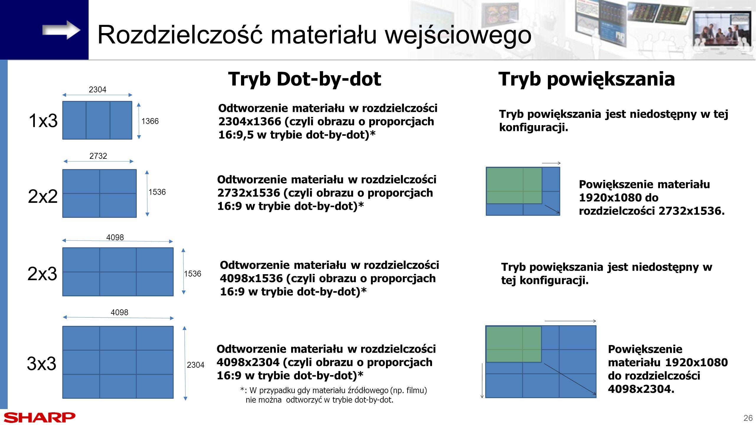 26 Tryb powiększania jest niedostępny w tej konfiguracji. Rozdzielczość materiału wejściowego 1x3 2x2 2x3 3x3 Tryb Dot-by-dot Odtworzenie materiału w