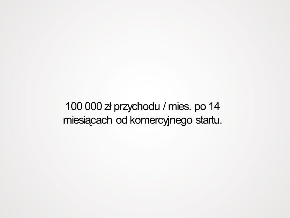 100 000 zł przychodu / mies. po 14 miesiącach od komercyjnego startu.