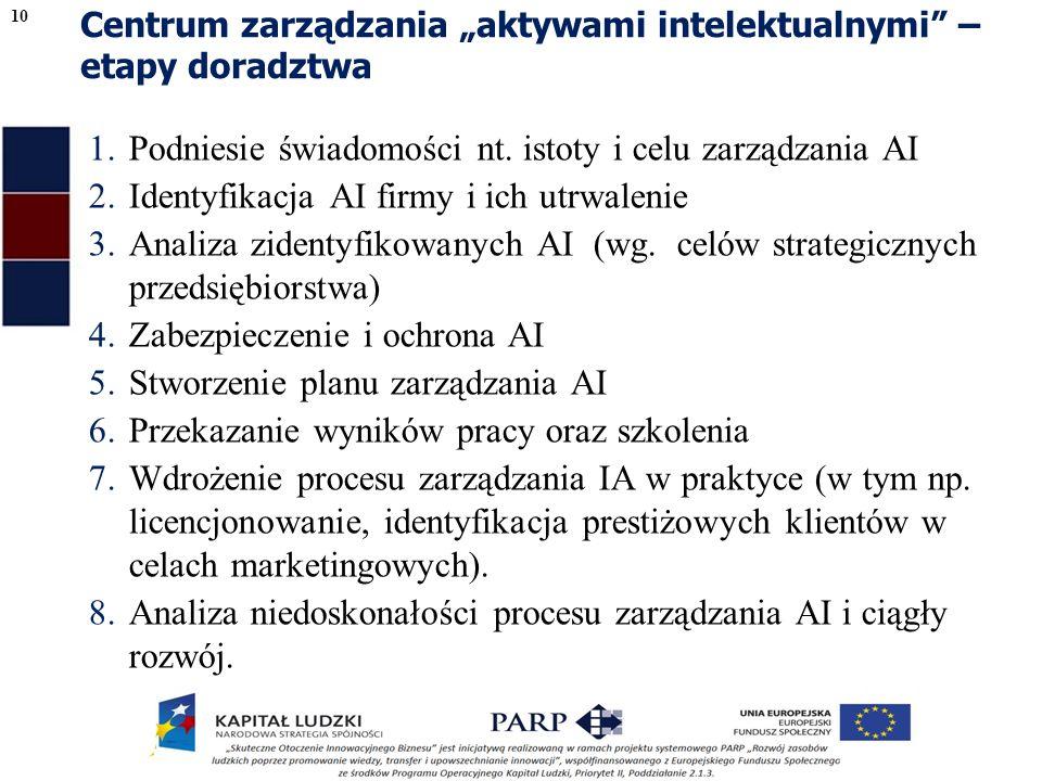 Centrum zarządzania aktywami intelektualnymi – etapy doradztwa 1.Podniesie świadomości nt.