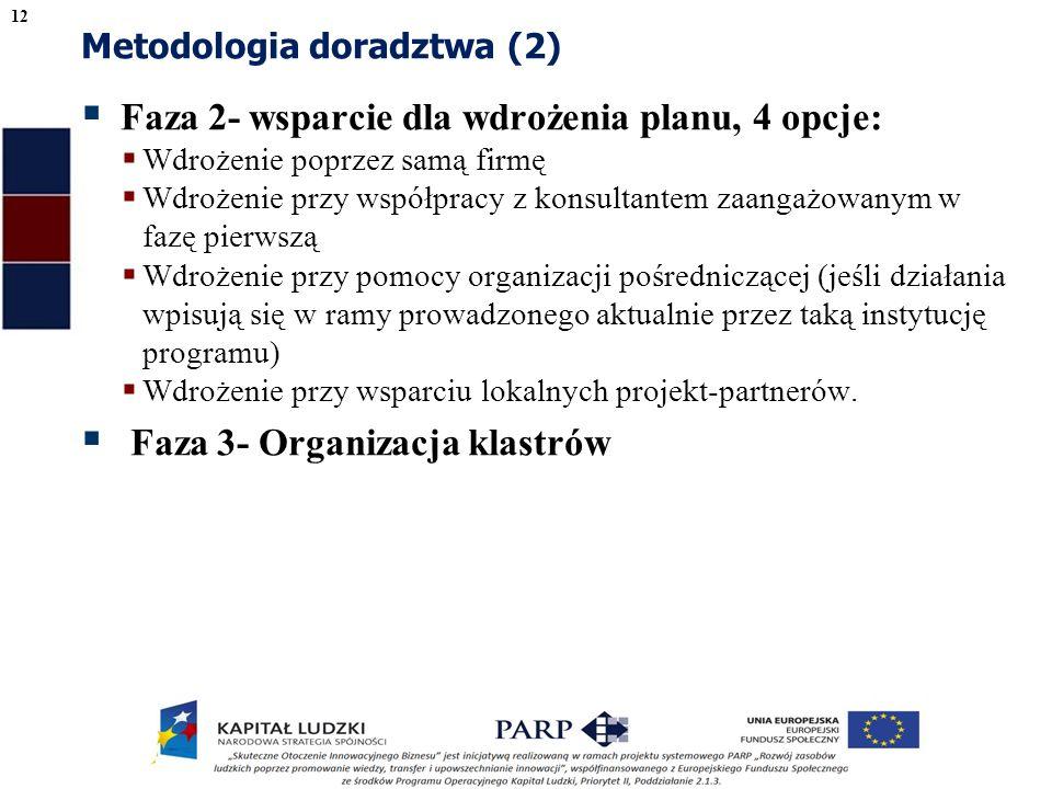 Metodologia doradztwa (2) Faza 2- wsparcie dla wdrożenia planu, 4 opcje: Wdrożenie poprzez samą firmę Wdrożenie przy współpracy z konsultantem zaangażowanym w fazę pierwszą Wdrożenie przy pomocy organizacji pośredniczącej (jeśli działania wpisują się w ramy prowadzonego aktualnie przez taką instytucję programu) Wdrożenie przy wsparciu lokalnych projekt-partnerów.