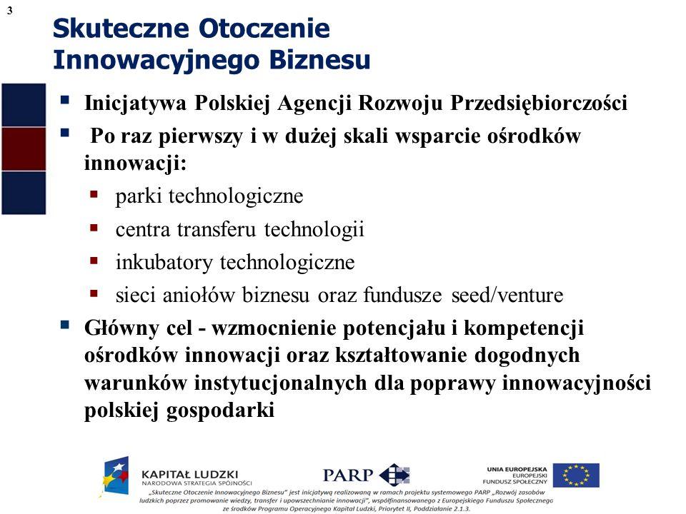 Skuteczne Otoczenie Innowacyjnego Biznesu Inicjatywa Polskiej Agencji Rozwoju Przedsiębiorczości Po raz pierwszy i w dużej skali wsparcie ośrodków innowacji: parki technologiczne centra transferu technologii inkubatory technologiczne sieci aniołów biznesu oraz fundusze seed/venture Główny cel - wzmocnienie potencjału i kompetencji ośrodków innowacji oraz kształtowanie dogodnych warunków instytucjonalnych dla poprawy innowacyjności polskiej gospodarki 3
