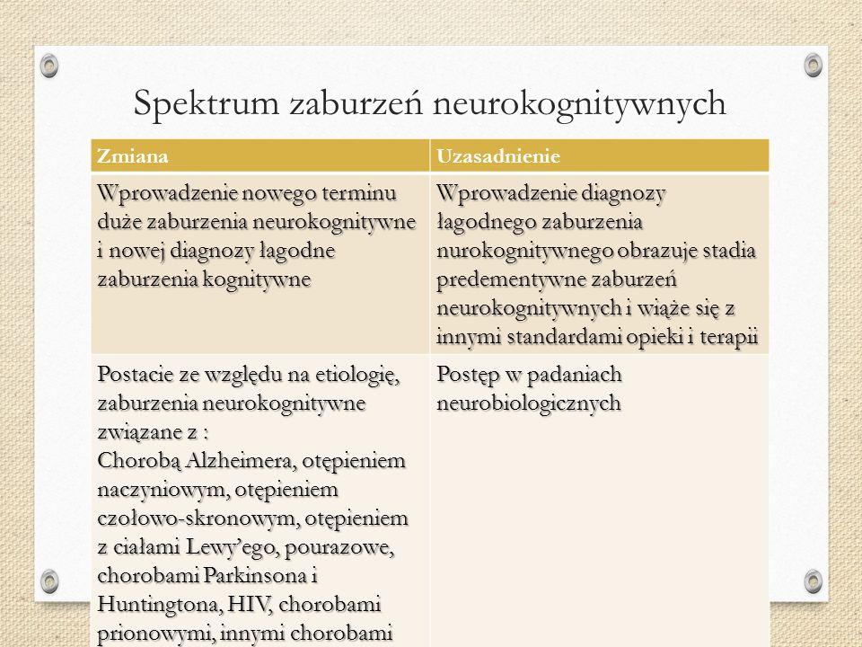 Spektrum zaburzeń neurokognitywnych ZmianaUzasadnienie Wprowadzenie nowego terminu duże zaburzenia neurokognitywne i nowej diagnozy łagodne zaburzenia