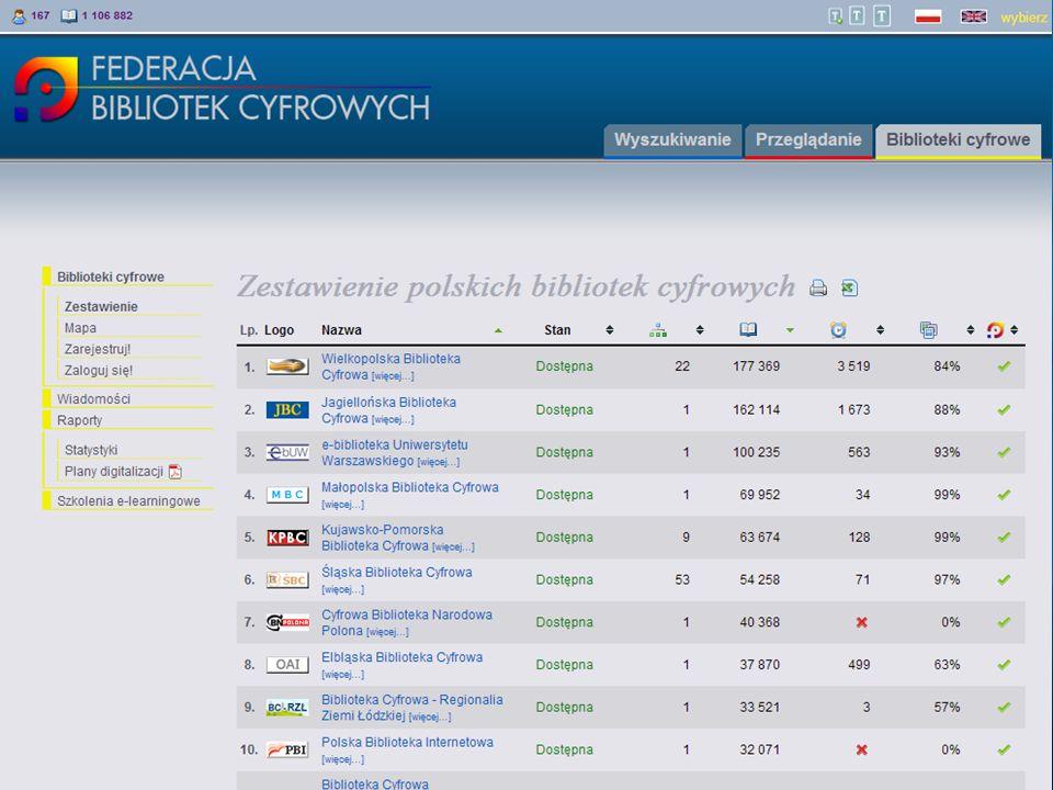 Federacja Bibliotek Cyfrowych – stan obecny FBC to nie tylko wyszukiwarka –Źródło danych dla zewnętrznych serwisów m.in.