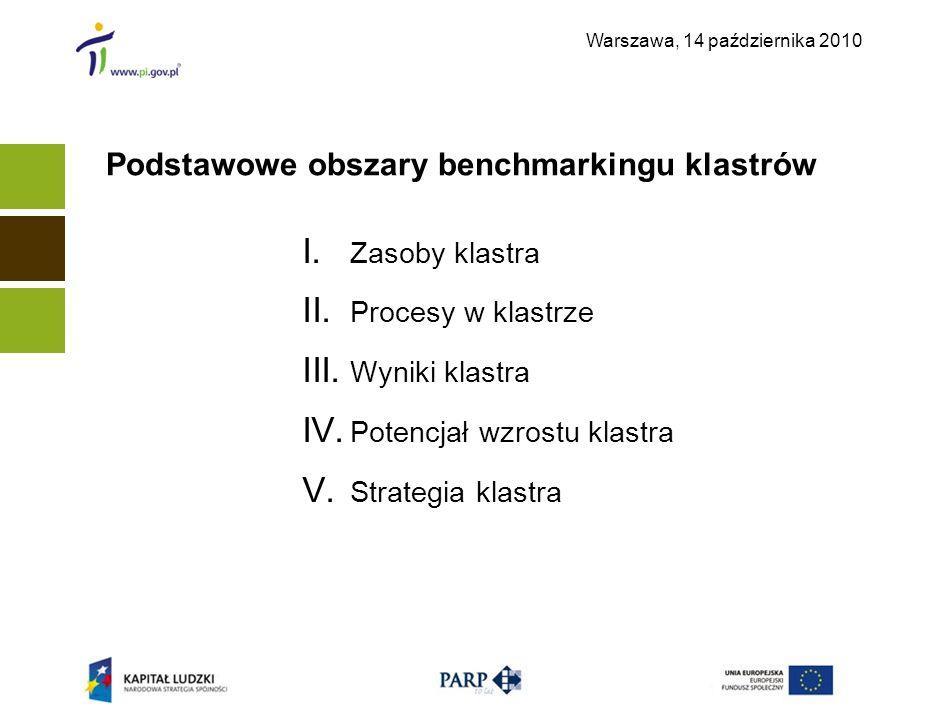 Warszawa, 14 października 2010 I. Zasoby klastra II. Procesy w klastrze III. Wyniki klastra IV. Potencjał wzrostu klastra V. Strategia klastra Podstaw