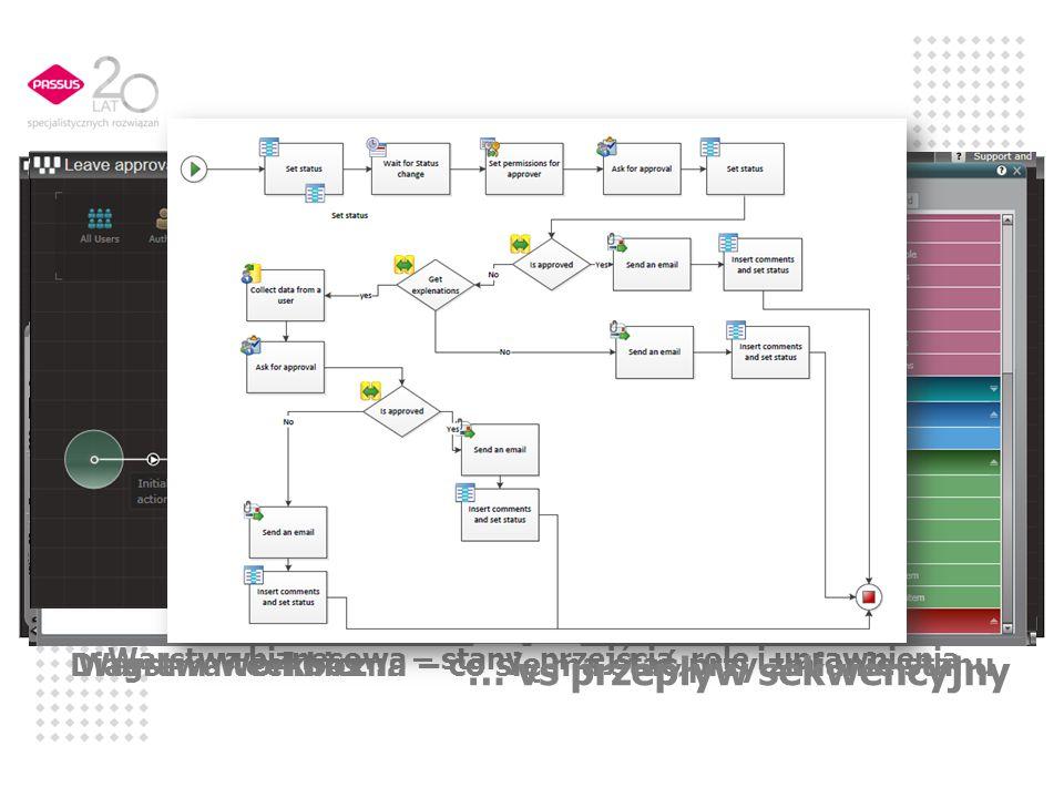 Warstwa techniczna i biznesowa Wspólna platforma dla biznesu i IT Warstwa biznesowa – stany, przejścia, role i uprawnienia Warstwa techniczna – co się ma stać przy zmianie stanuDiagram Workbox … … vs przepływ sekwencyjny