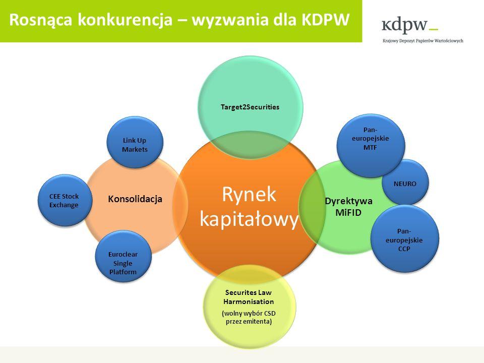 Rosnąca konkurencja – wyzwania dla KDPW Rynek kapitałowy Target2Securities Dyrektywa MiFID Securites Law Harmonisation ( wolny wybór CSD przez emitent