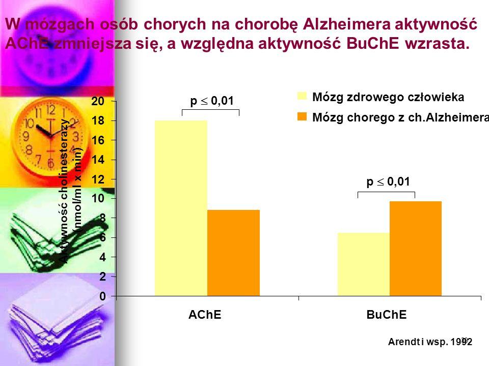 39 W mózgach osób chorych na chorobę Alzheimera aktywność AChE zmniejsza się, a względna aktywność BuChE wzrasta. p 0,01 0 2 4 6 8 10 12 14 16 18 20 A