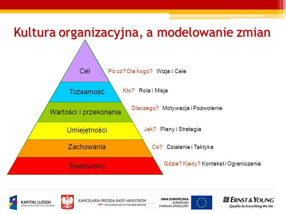 Zagadnienia do dyskusji Jak obecne wartości kultury organizacyjnej oraz poziom tożsamości urzędników wspierają zmiany procesów i działania urzędu w takich obszarach jak: kreatywność, nastawienie pro klienckie, wysoka jakość, skuteczność oraz wydajność ?