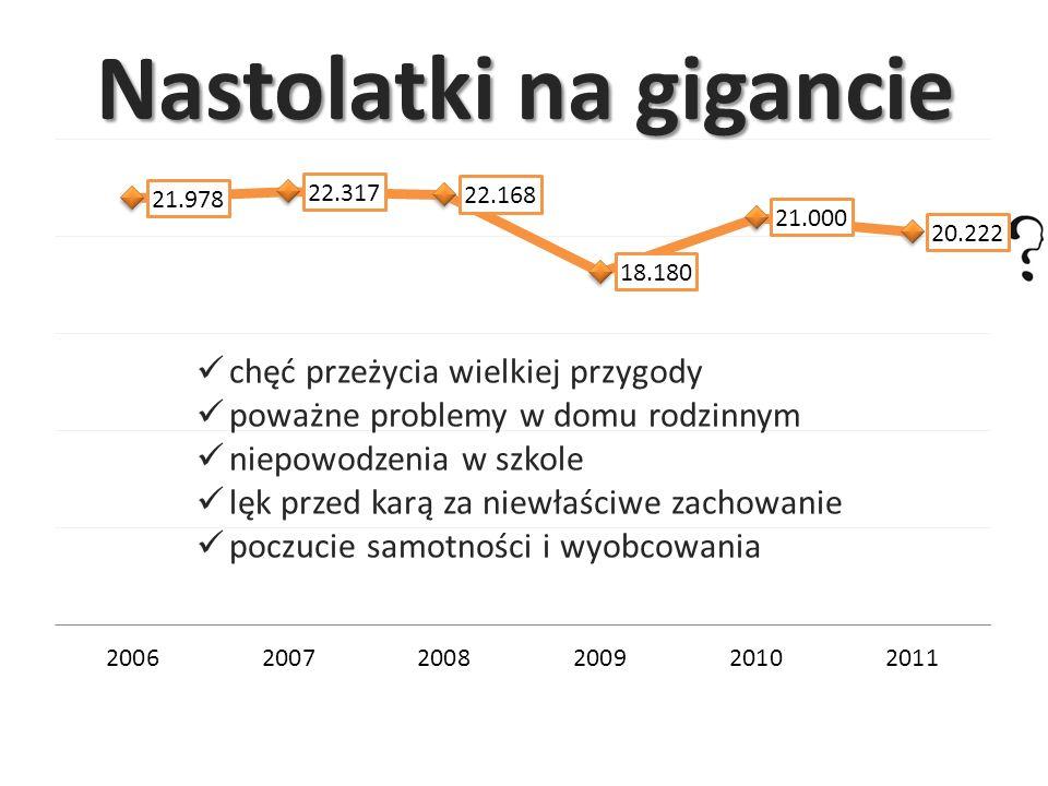 Misja fundacji Fundacja działając w Polsce od 1999 roku zajmuje się kompleksowym problemem zaginięć, niosąc pomoc osobom zaginionym i ich rodzinom, nagłaśniając ten problem wśród społeczności.