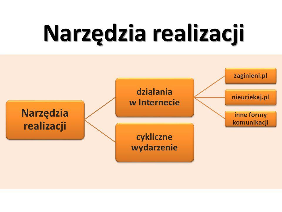 Narzędzia realizacji działania w Internecie zaginieni.plnieuciekaj.pl inne formy komunikacji cykliczne wydarzenie