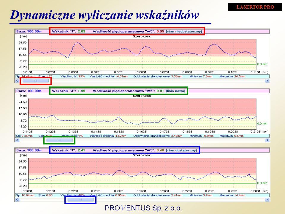 Dynamiczne wyliczanie wskaźników LASERTOR PRO PRO V ENTUS Sp. z o.o.