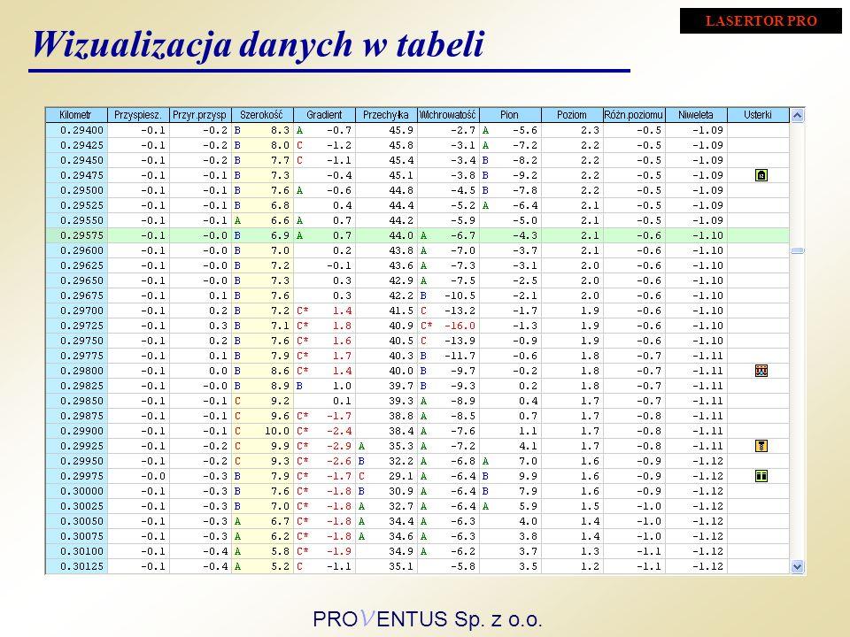 Wizualizacja danych w tabeli LASERTOR PRO PRO V ENTUS Sp. z o.o.