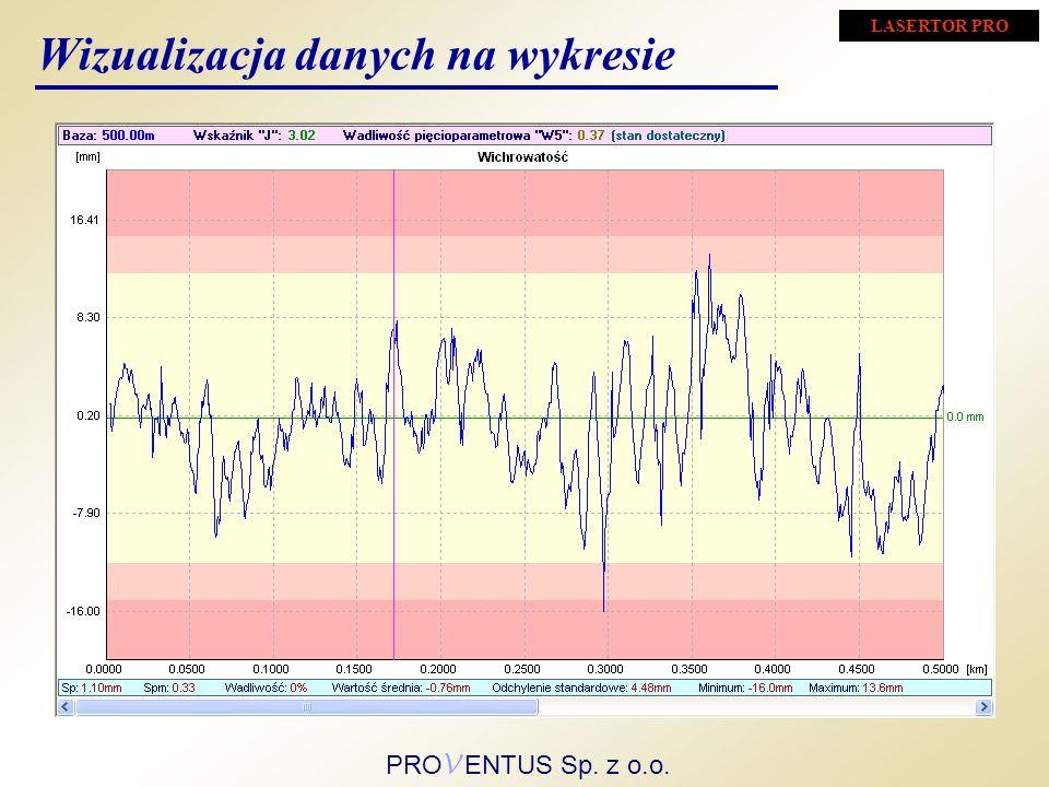 Wizualizacja danych na wykresie LASERTOR PRO PRO V ENTUS Sp. z o.o.